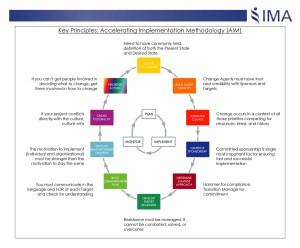 Taking AIM at Organizational Change Management – Part 2