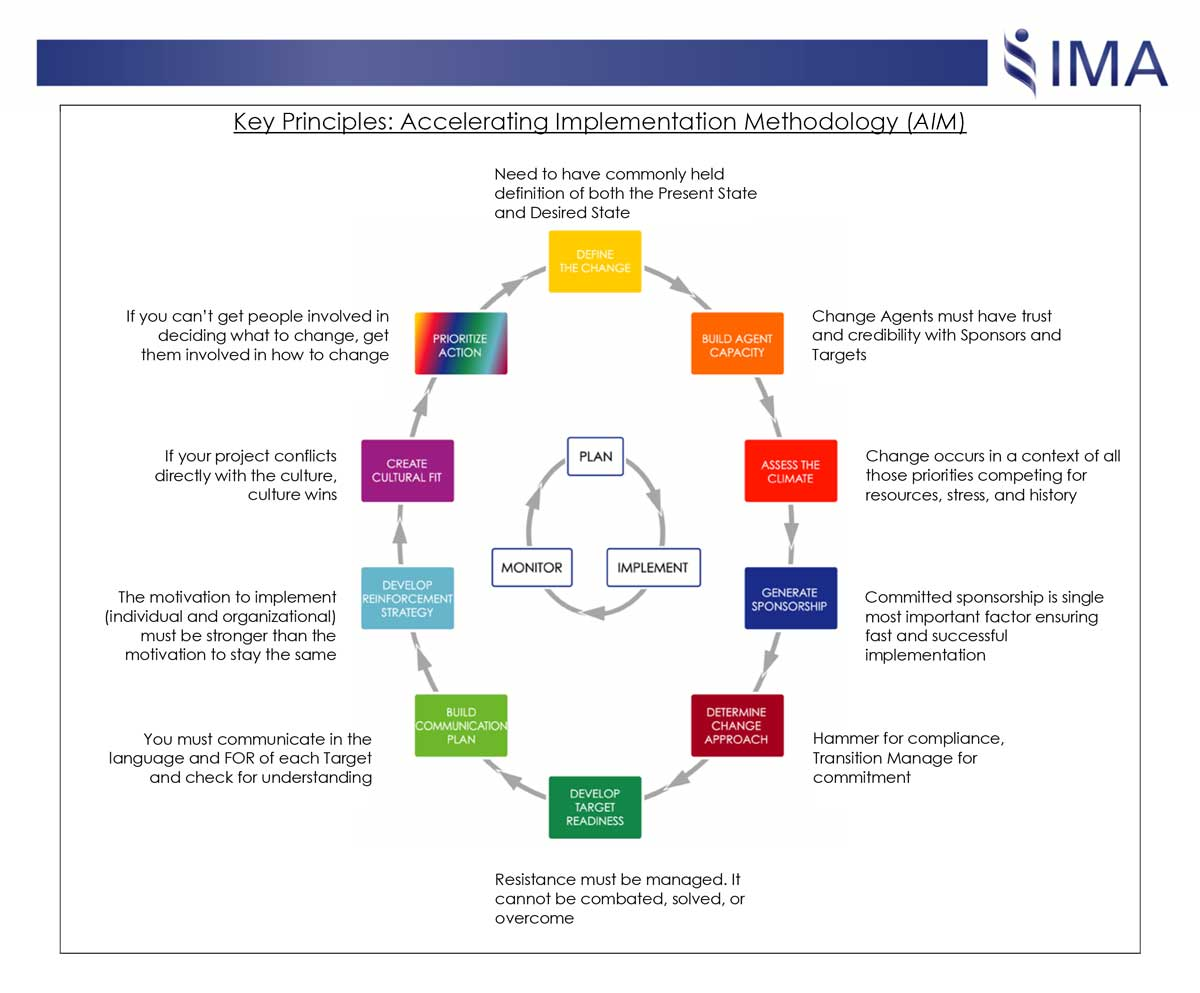 organizational change plan part 2 Abstract this article surveys primary definitions and models of strategic planning  used in state and local  keywords: strategic planning, organizational change,  strategic management, performance measurement  volume 12, 2009 - issue 2.