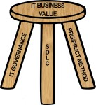 Three Legged Stool of IT Business Value