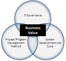 IT Business Value