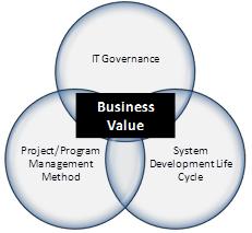 IT Business Value