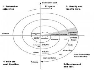 Boehm-Spiral-Model