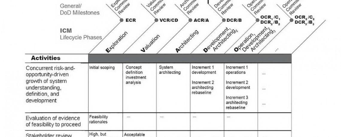 Incremental Commitment Model